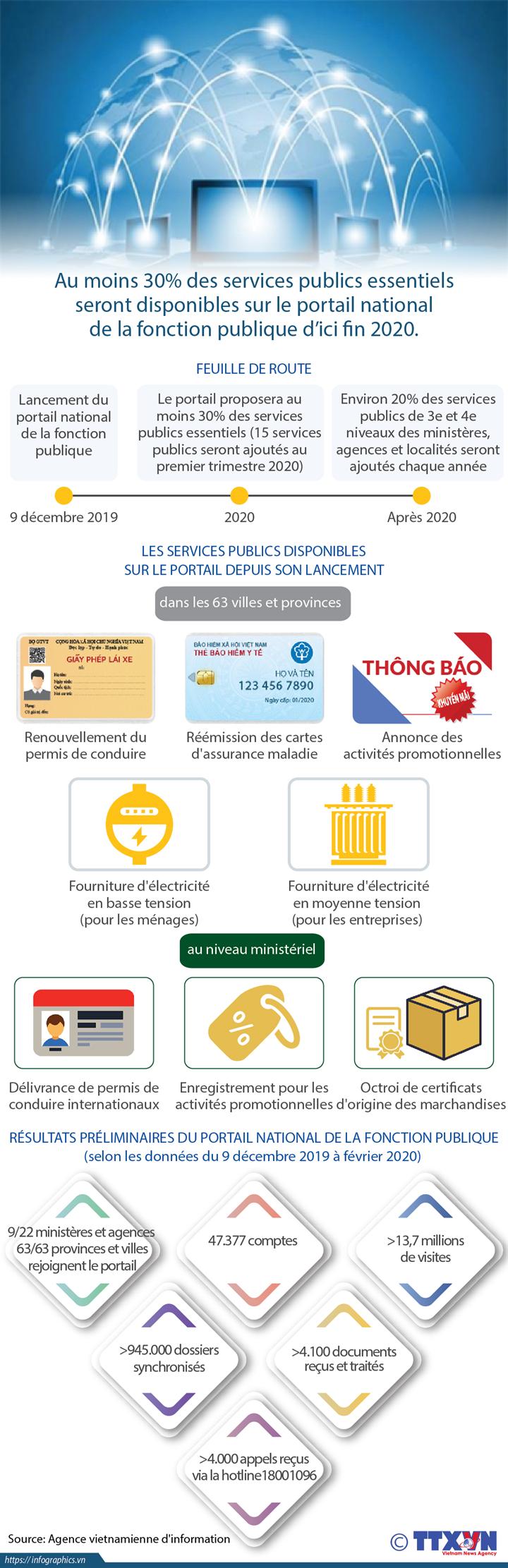 Résultats préliminaires du portail national de la fonction publique