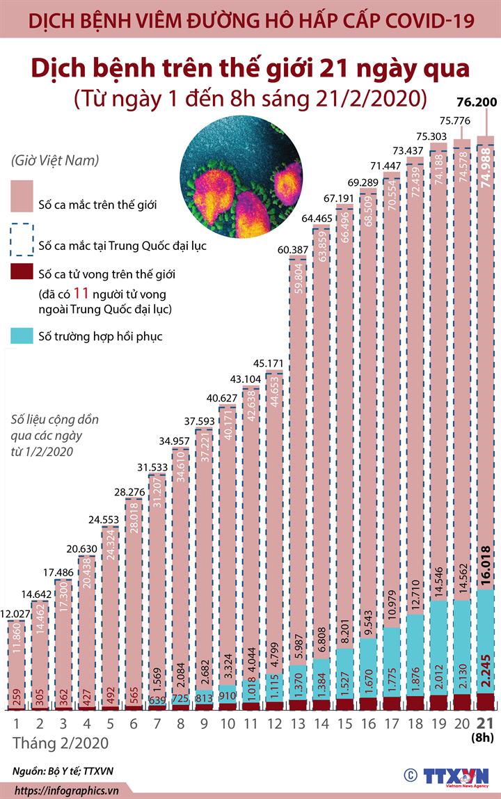 Diễn biến dịch bệnh trên thế giới  (Trong 21 ngày, từ ngày 1 đến 8h ngày 21/2/2020)