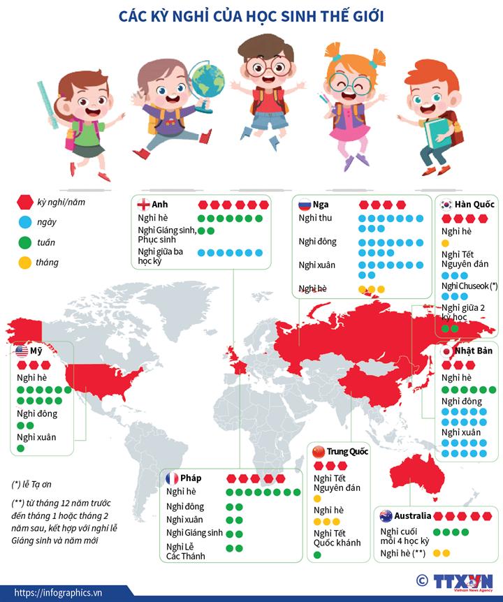 Các kỳ nghỉ của học sinh thế giới