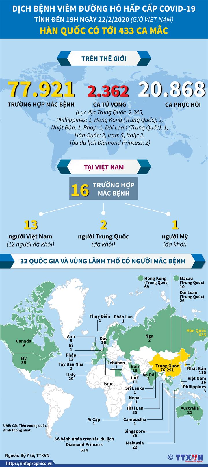 Diễn biến dịch bệnh viêm đường hô hấp cấp COVID-19 Tính đến 19h ngày 22/2/2020 (giờ Việt Nam)