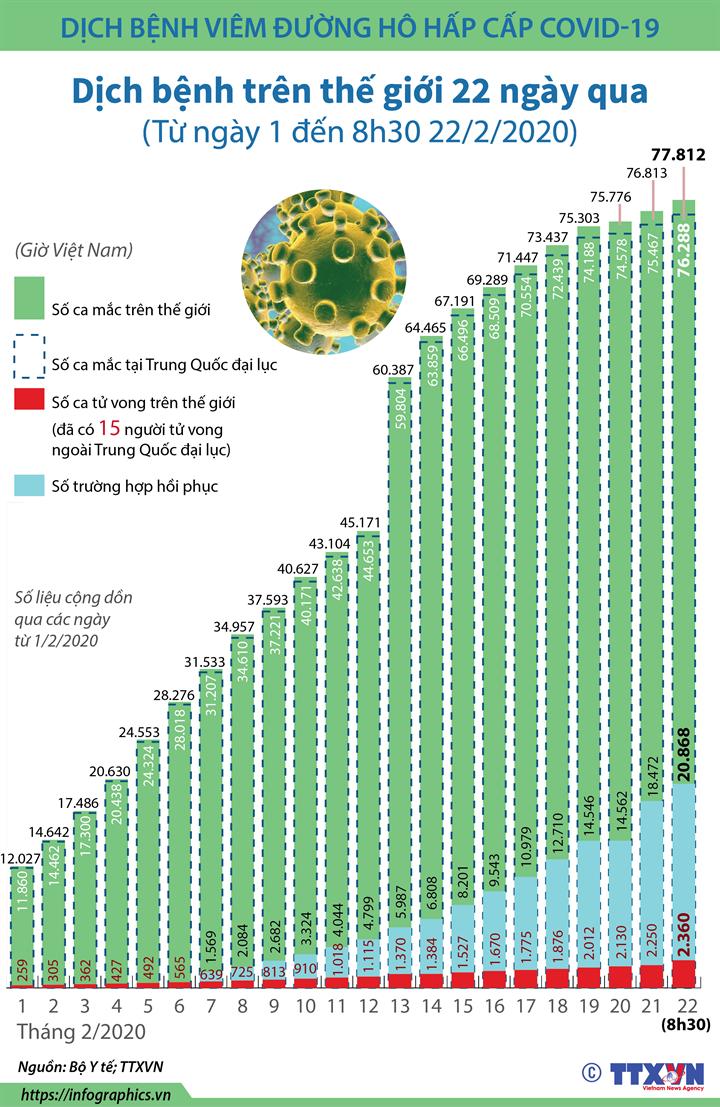 Diễn biến dịch bệnh trên thế giới  (Trong 22 ngày, từ ngày 1 đến 8h30 ngày 22/2/2020)
