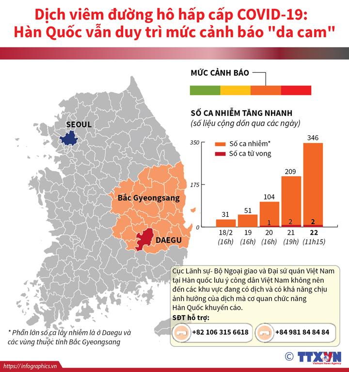 """Dịch viêm đường hô hấp cấp COVID-19:  Hàn Quốc vẫn duy trì mức cảnh báo """"da cam"""""""