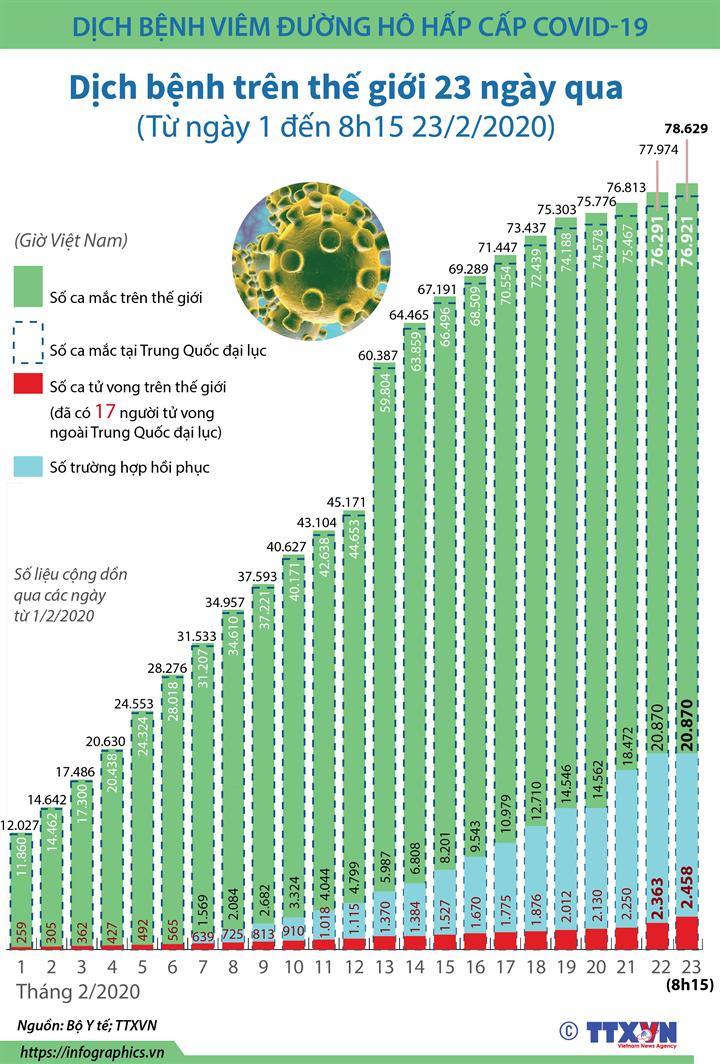 Dịch bệnh trên thế giới (trong 23 ngày, từ ngày 1 đến 8h15 ngày 23/2/2020)