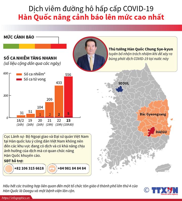 Dịch viêm đường hô hấp cấp COVID-19: Số ca nhiễm tại Hàn Quốc lên tới 556 ca