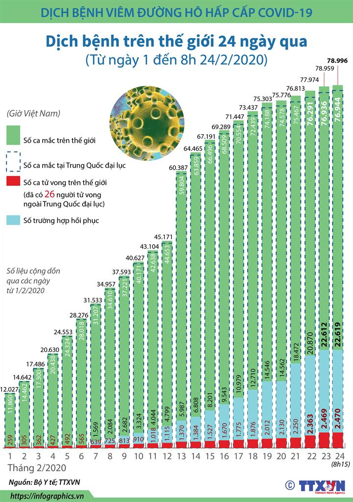 Dịch bệnh trên thế giới (Trong 24 ngày, từ ngày 1 đến 8h ngày 24/2/2020)