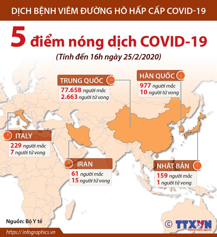 5 điểm nóng COVID-19 (tính đến 16h ngày 25/2/2020)