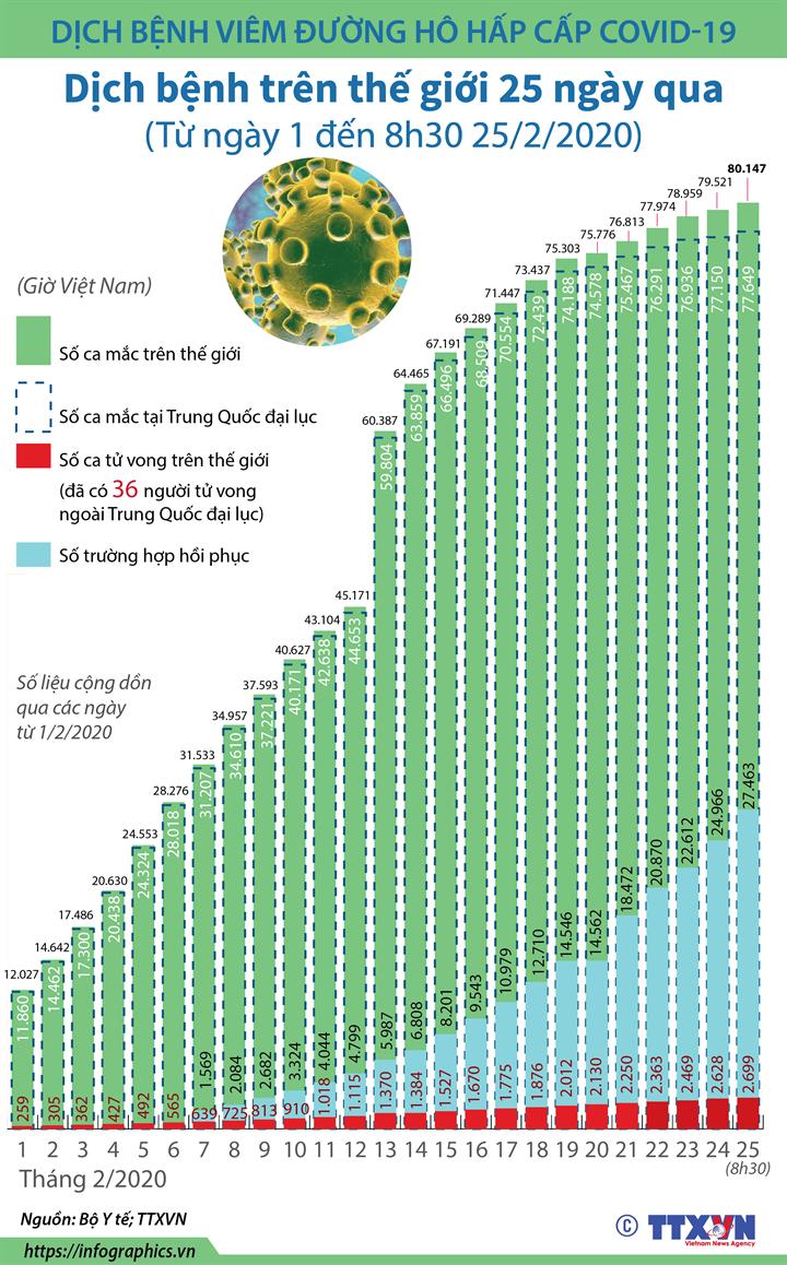 Dịch bệnh viêm đường hô hấp cấp COVID-19: Dịch bệnh trên thế giới từ ngày 1 đến 8h30 ngày 25/2/2020