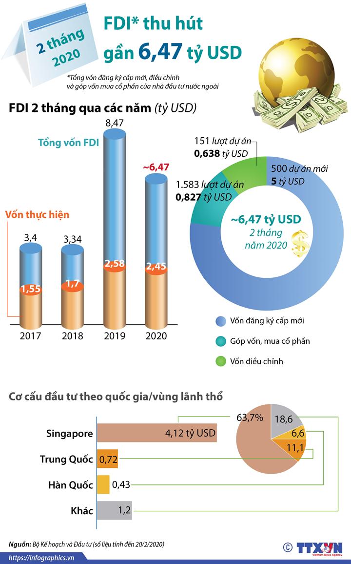 2 tháng đầu năm 2020, thu hút FDI đạt gần 6,47 tỷ USD