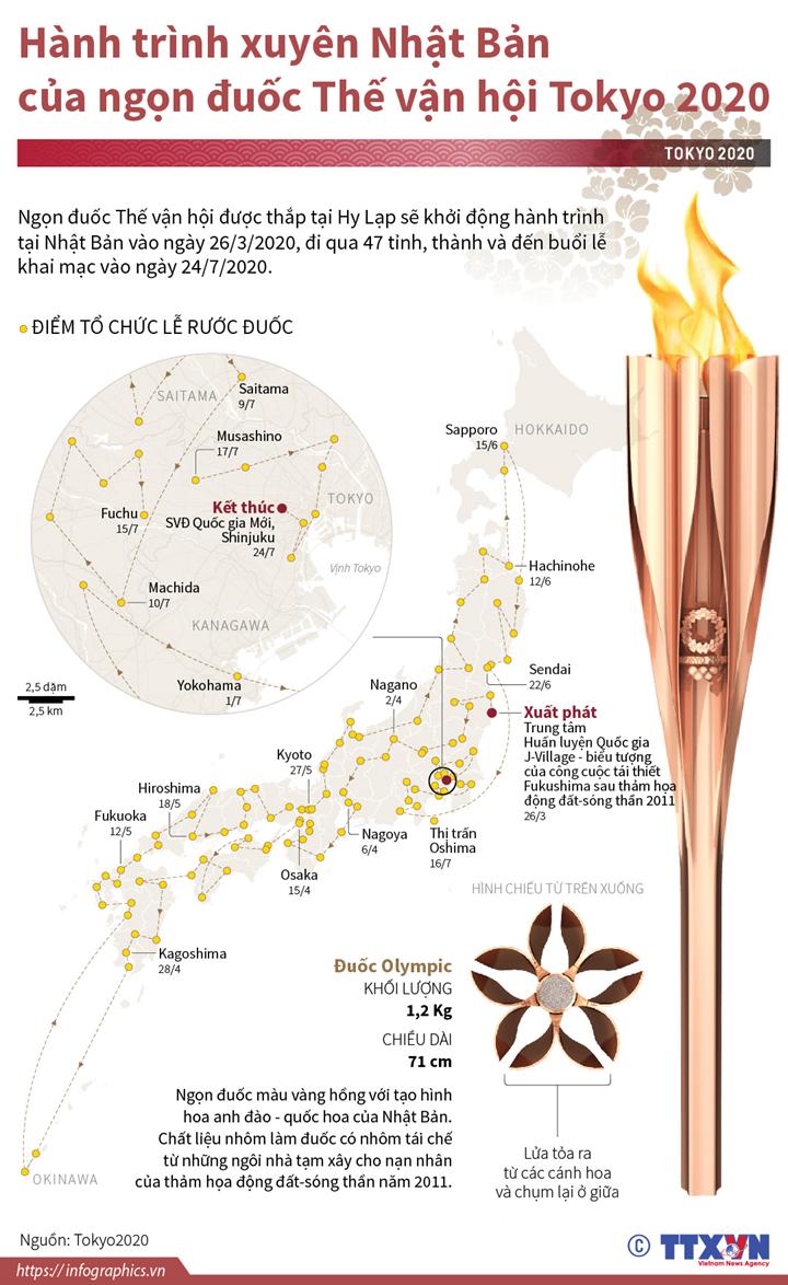 Hành trình xuyên Nhật Bản của ngọn đuốc Thế vận hội Tokyo 2020