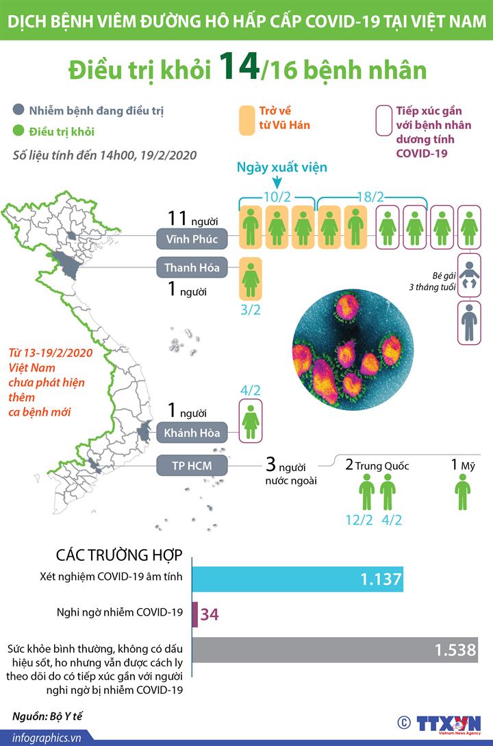 Việt Nam điều trị khỏi 14/16 ca bệnh nhiễm COVID-19