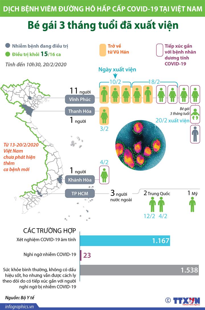Việt Nam điều trị khỏi 15/16 ca bệnh nhiễm COVID-19