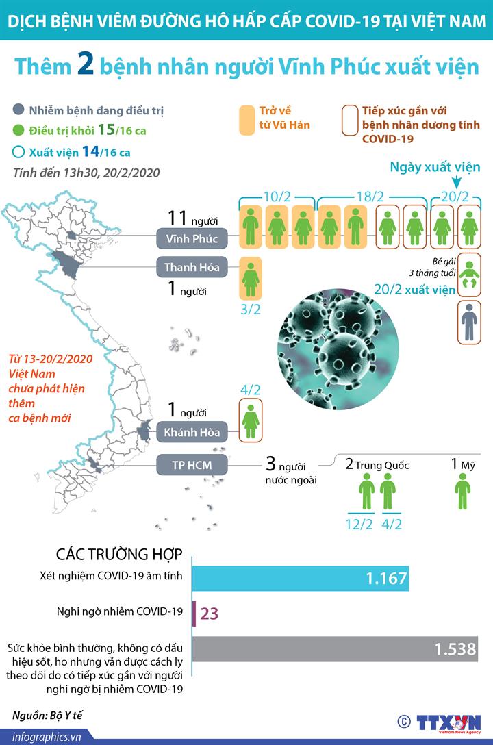 Việt Nam chỉ còn 1 bệnh nhân COVID-19 đang điều trị