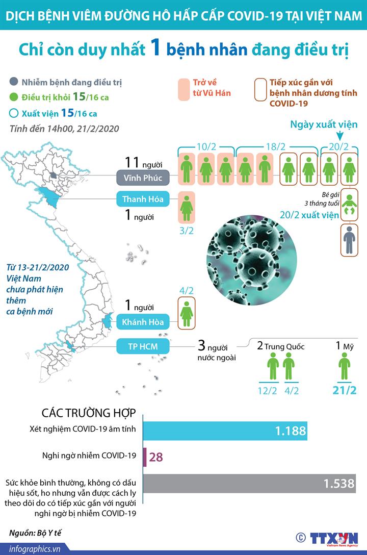 Việt Nam chỉ còn duy nhất 1 bệnh nhân nhiễm COVID-19