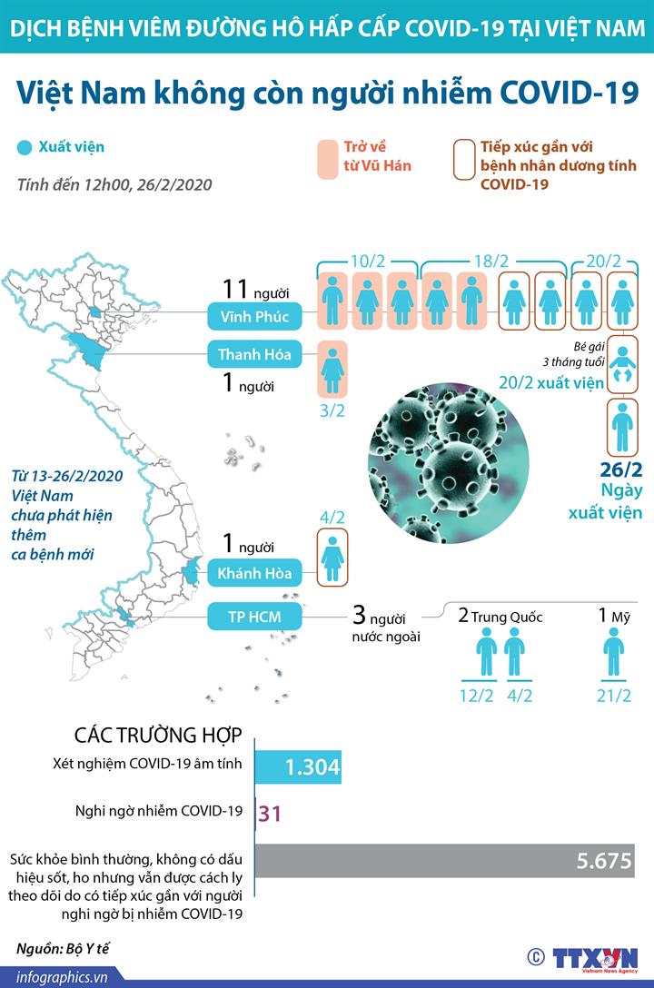 Việt Nam không còn người nhiễm COVID-19
