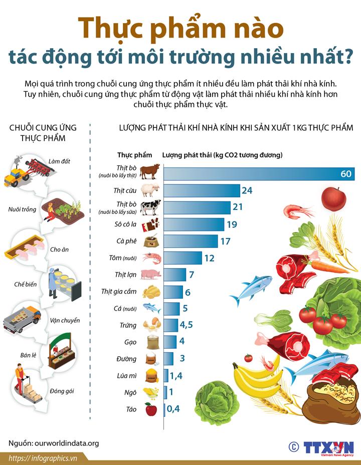 Thực phẩm nào tác động tới môi trường nhiều nhất?