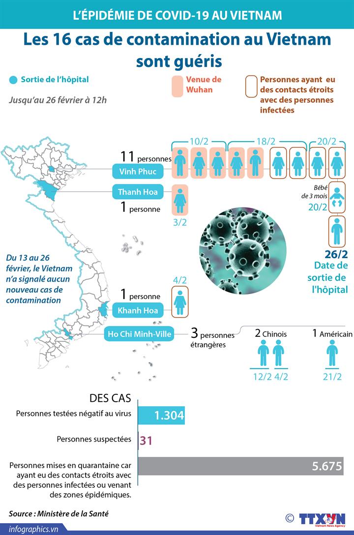 Les 16 cas de contamination au Vietnam sont guéris