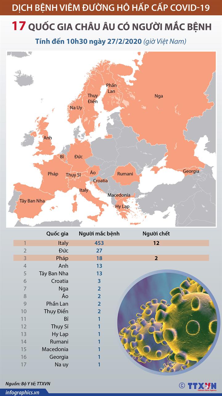 Đã có 17 quốc gia châu Âu có người mắc COVID-19  (đến 10h30 ngày 27/2/2020, giờ VN)