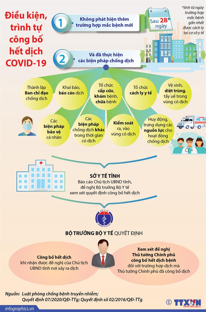 Điều kiện, trình tự công bố hết dịch COVID-19