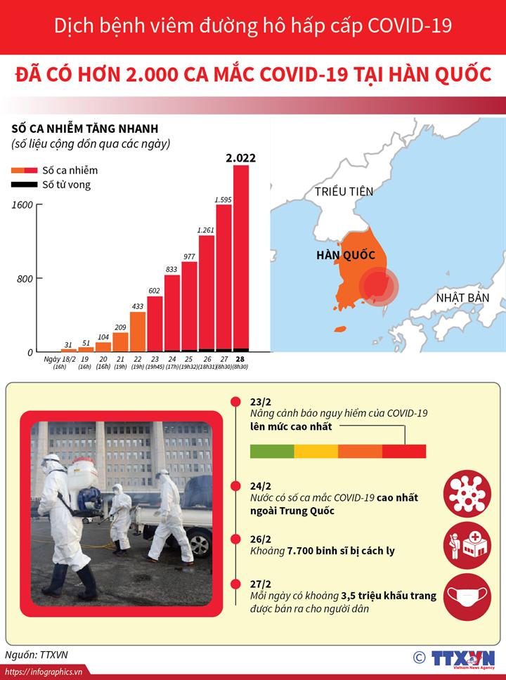Đã có hơn 2.000 ca mắc COVID-19 tại Hàn Quốc