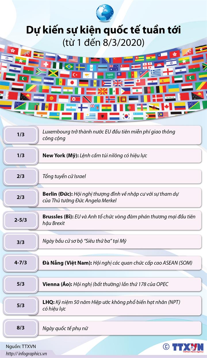 Dự kiến sự kiện quốc tế tuần tới  (từ 1 đến 8/3/2020)