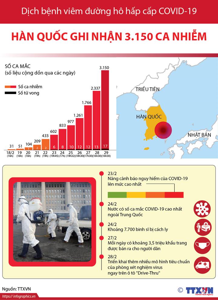 Dịch viêm đường hô hấp cấp COVID-19: Hàn Quốc ghi nhận 3.150 ca nhiễm