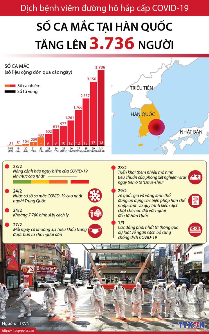 Dịch viêm đường hô hấp cấp COVID-19: Số ca mắc tại Hàn Quốc tăng lên 3.736 người