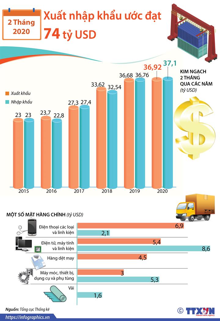 2 tháng năm 2020, tổng kim ngạch xuất nhập khẩu ước đạt 74 tỷ USD