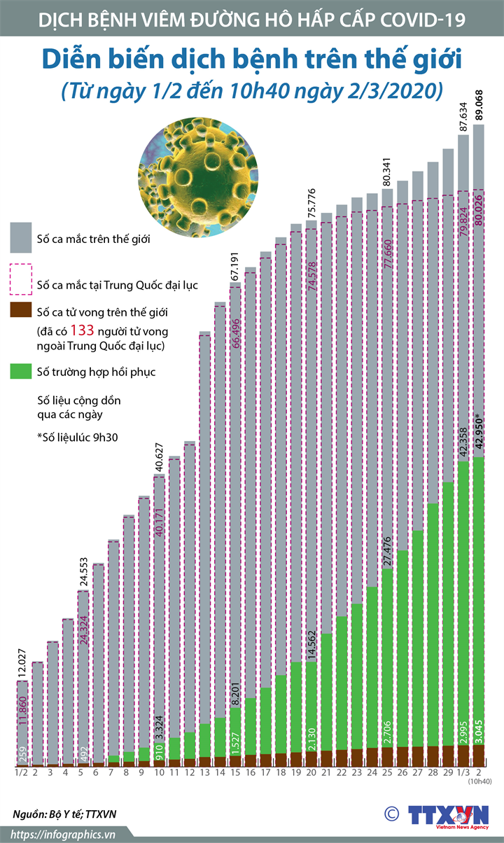 Diễn biến dịch bệnh trên thế giới  (Trong 31 ngày, từ ngày 1/2 đến 10h40 ngày 2/3/2020)