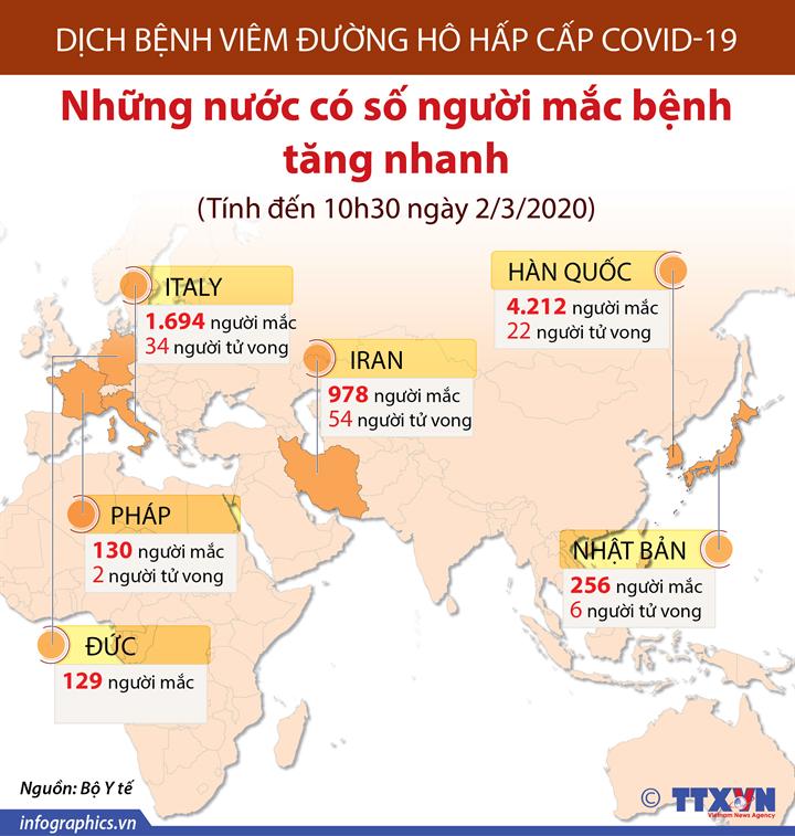 Dịch bệnh viêm đường hô hấp cấp COVID-19: Những nước có số người mắc bệnh tăng nhanh