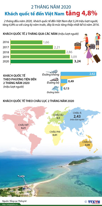 2 tháng năm 2020: Khách quốc tế đến Việt Nam tăng 4,8%