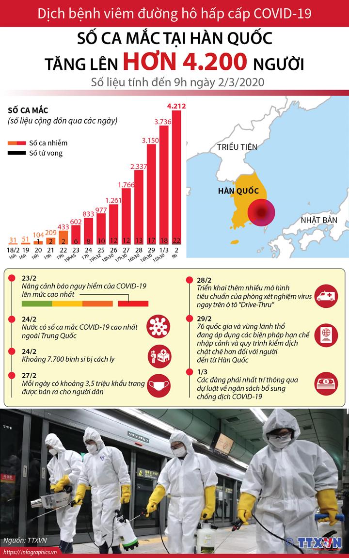 Dịch viêm đường hô hấp cấp COVID-19: Số ca mắc tại Hàn Quốc tăng lên hơn 4.200 người