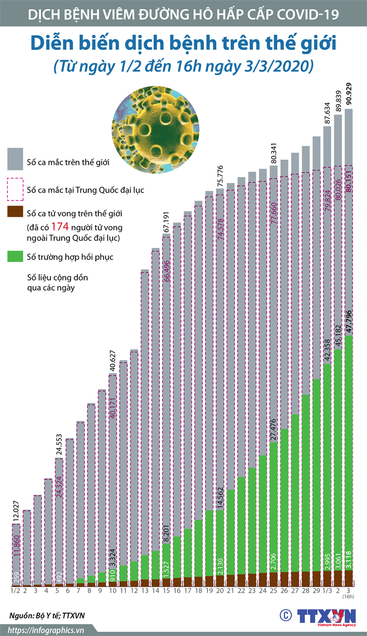 Dịch bệnh trên thế giới (Từ ngày 1/2 đến 16h ngày 3/3/2020)