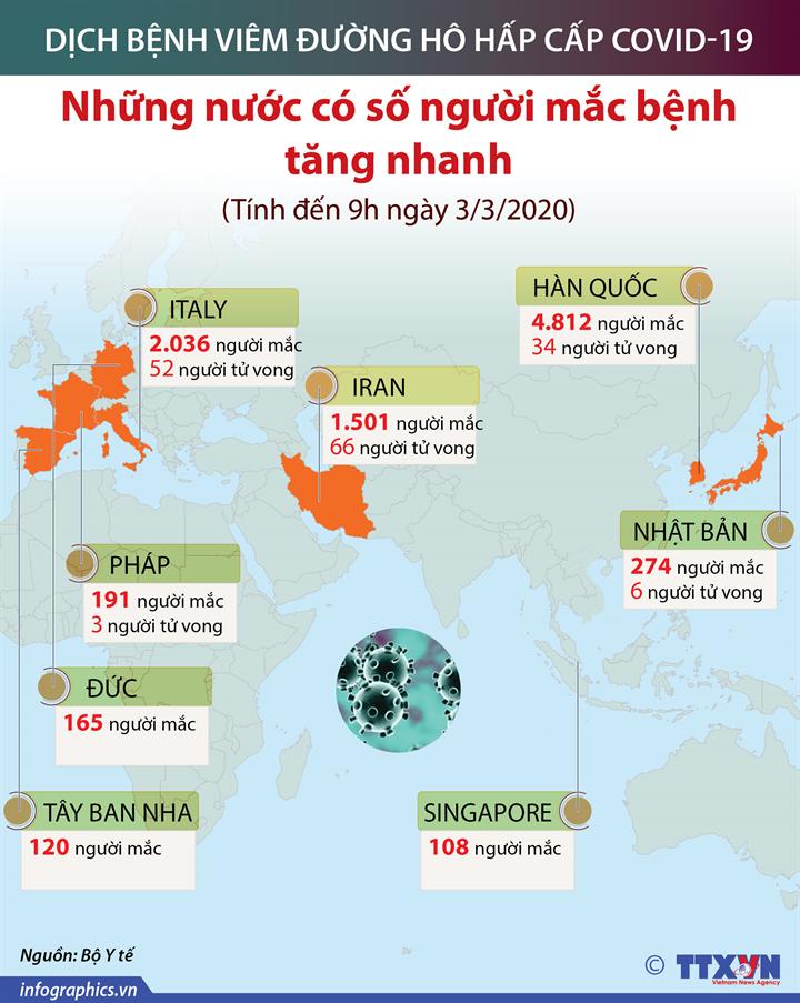 Những nước có số người mắc SARS CoV-2 tăng nhanh