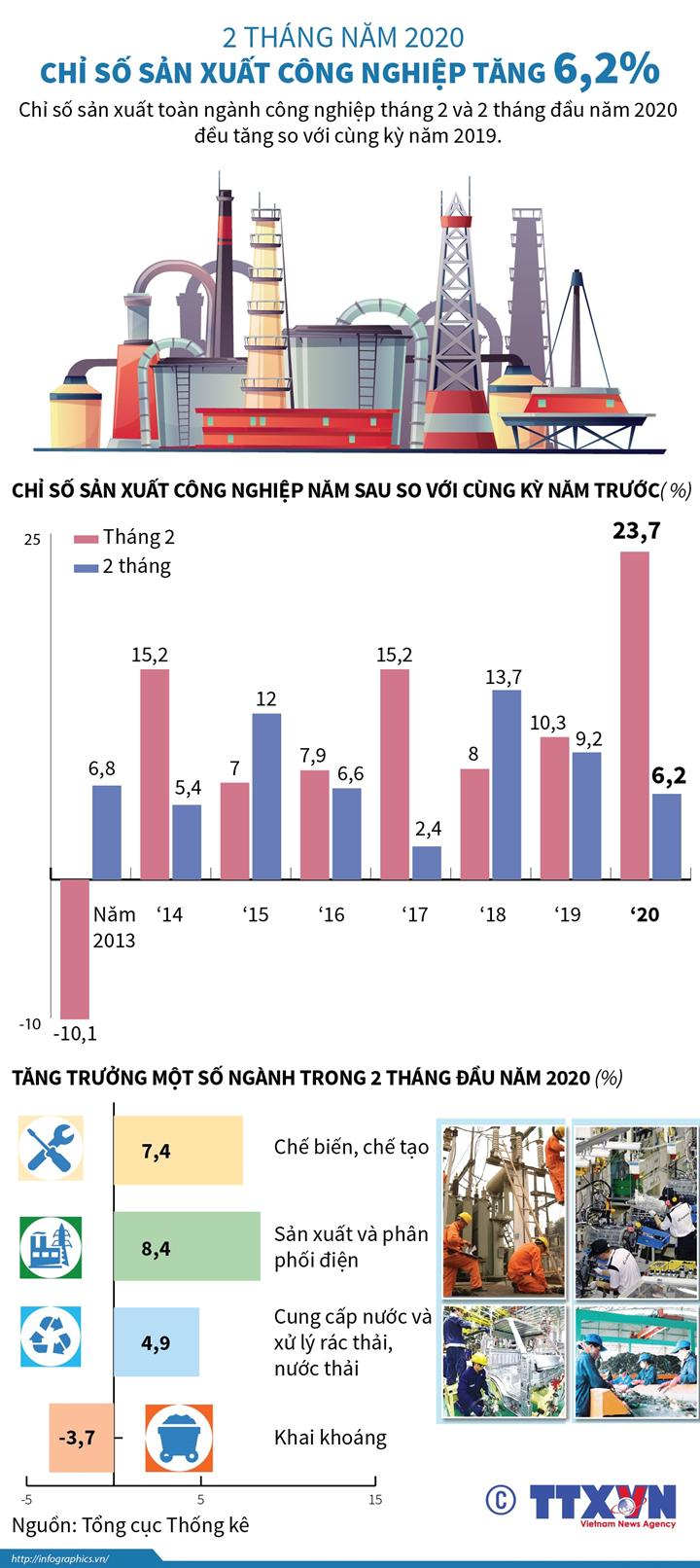 2 tháng năm 2020, chỉ số sản xuất công nghiệp tăng 6,2%