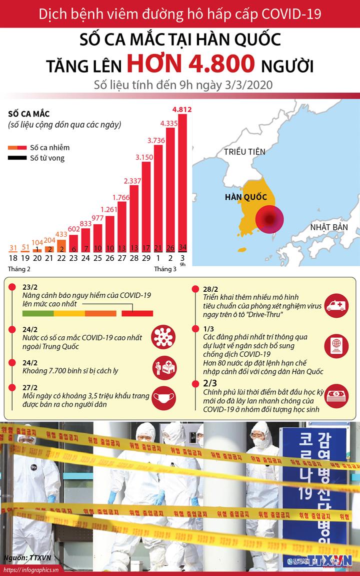 Dịch viêm đường hô hấp cấp COVID-19: Số ca mắc tại Hàn Quốc tăng lên hơn 4.800 người