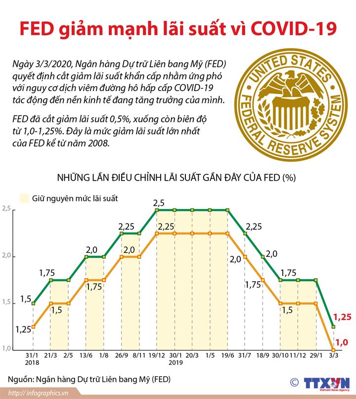 FED giảm mạnh lãi suất vì COVID-19