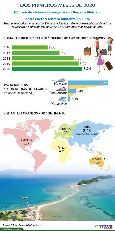 Número de viajeros extranjeros que llegan a Vietnam entre enero y febrero aumenta un 4,8%