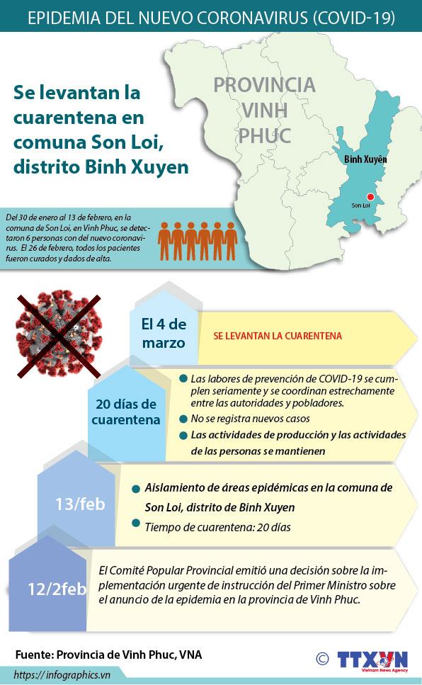 Vietnam levanta la cuarentena por nuevo coronavirus en provincia de Vinh Phuc
