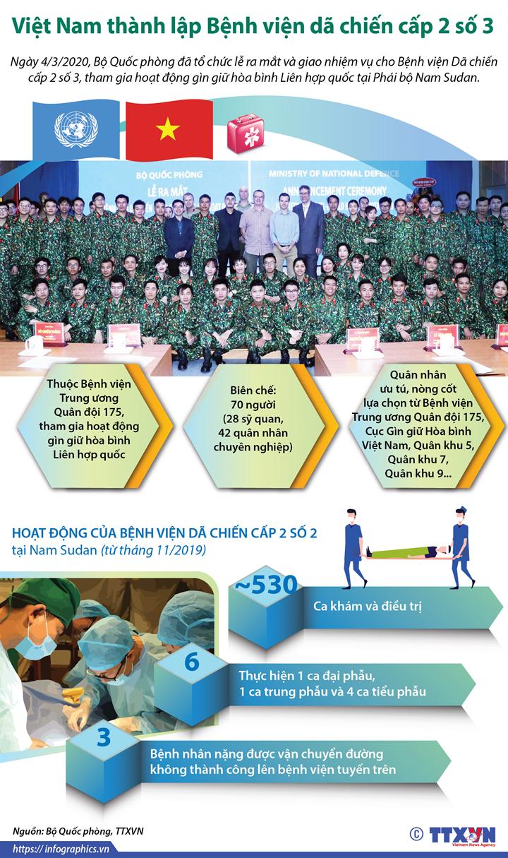 Việt Nam thành lập Bệnh viện dã chiến cấp 2 số 3