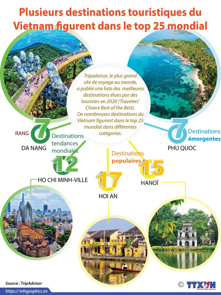 Plusieurs destinations touristiques du Vietnam figurent dans le top 25 mondial