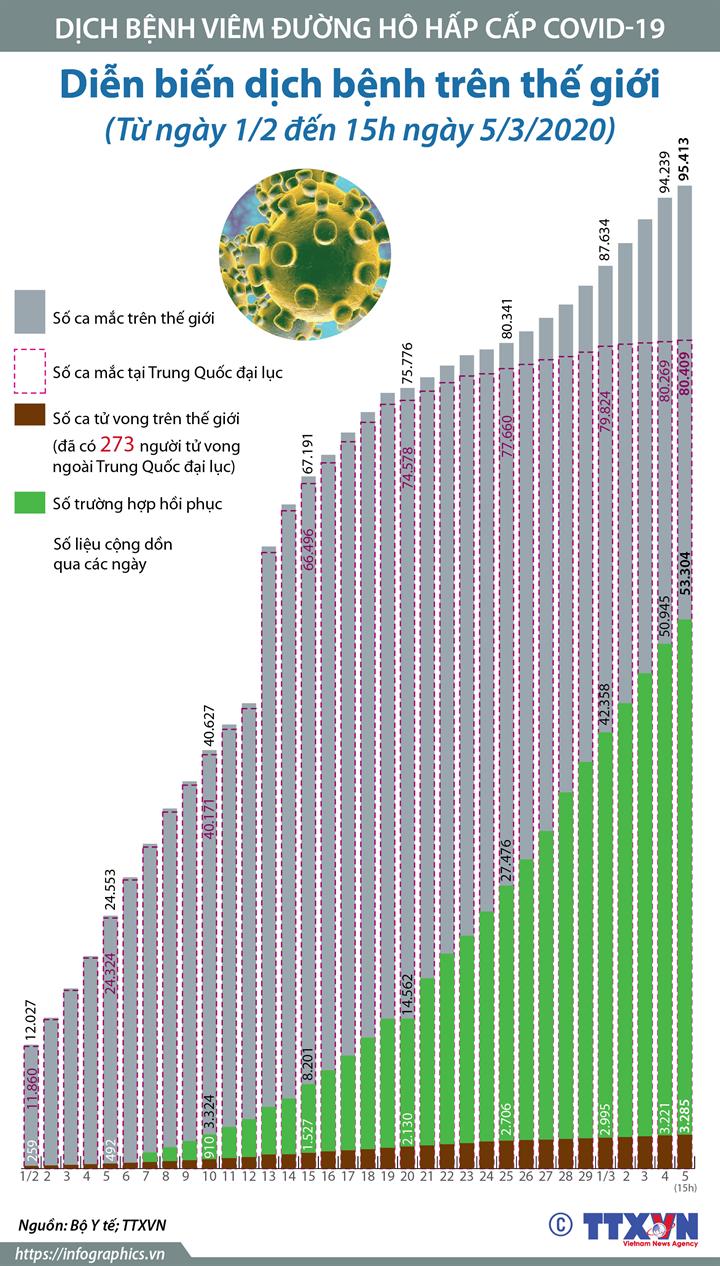 Diễn biến dịch bệnh COVID-19 trên thế giới (Từ ngày 1/2 đến 15h ngày 5/3/2020)