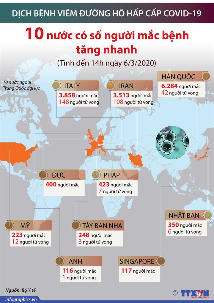 10 nước có số người mắc COVID-19 tăng nhanh (tính đến 14h ngày 6/3/2020)