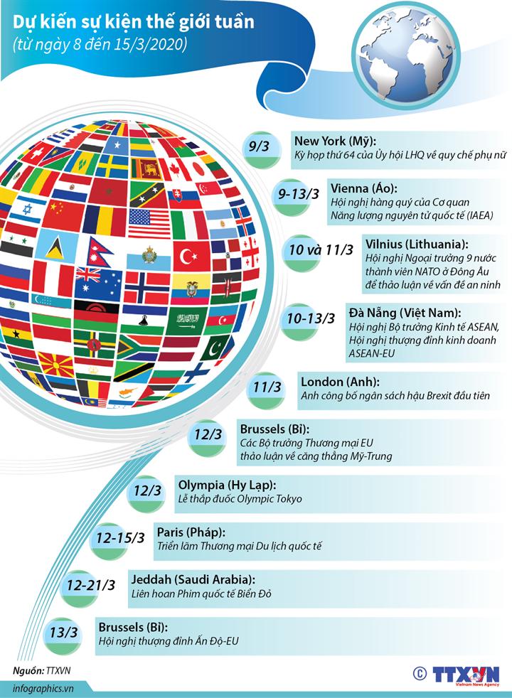 Dự kiến sự kiện quốc tế tuần tới  (từ 8 đến 15/3/2020)