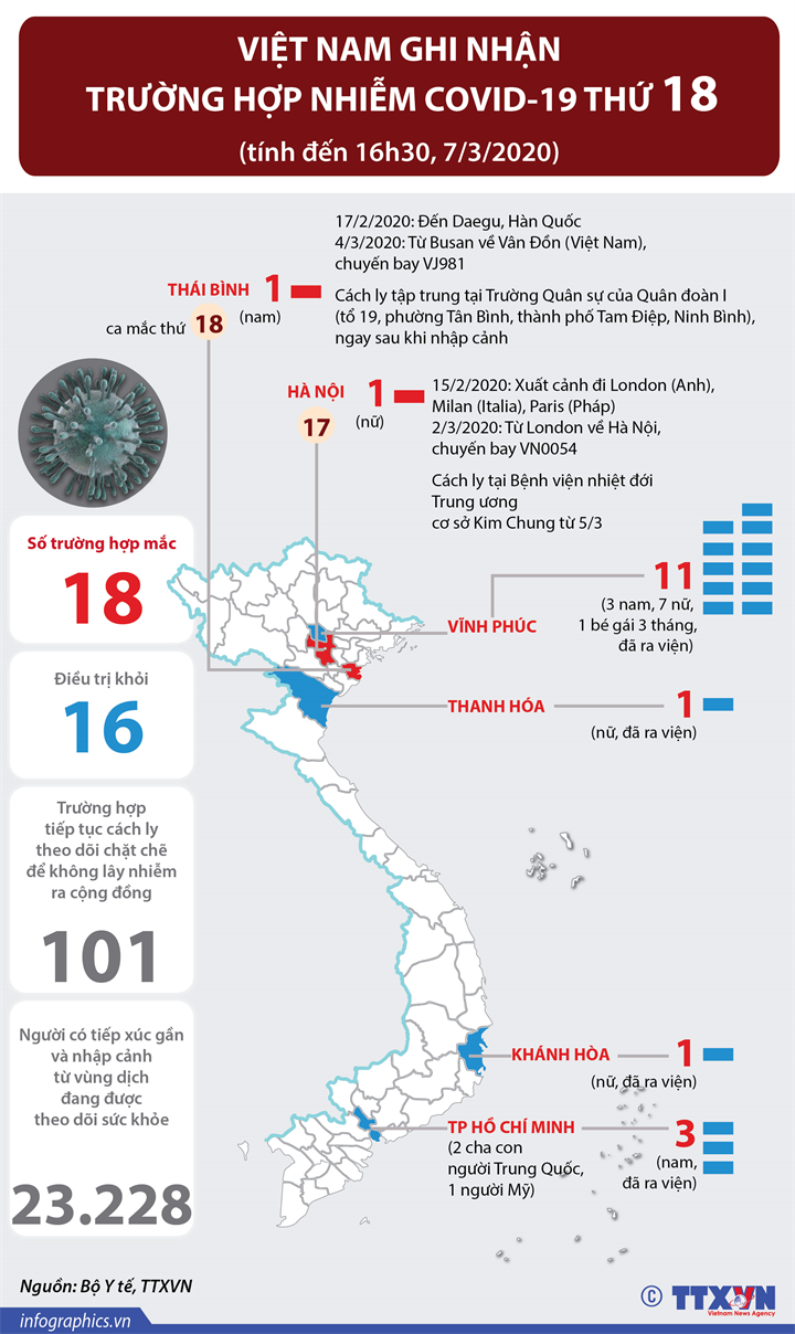 Việt Nam ghi nhận trường hợp dương tính với COVID-19 thứ 18