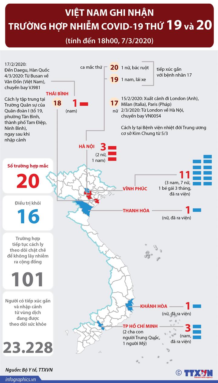 Việt Nam ghi nhận trường hợp dương tính với COVID-19 thứ 19 và 20