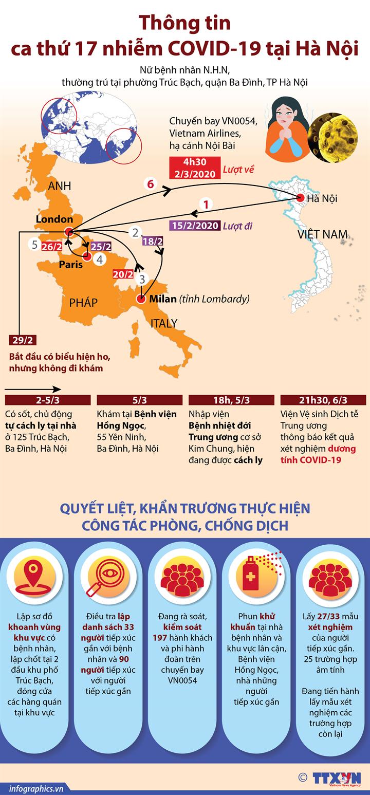 Thông tin về ca thứ 17 nhiễm COVID-19 tại Hà Nội
