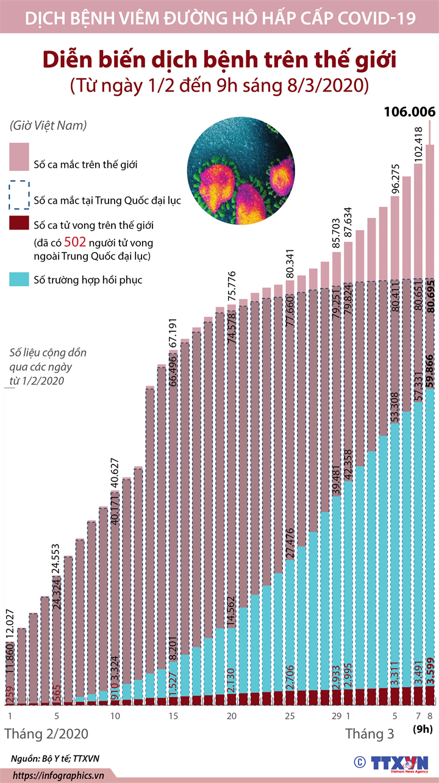 Diễn biến dịch bệnh trên thế giới (Từ ngày 1/2 đến 9h ngày 8/3/2020)