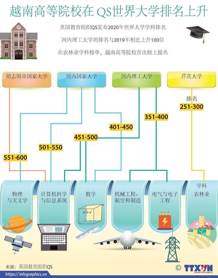 越南高等院校在 QS世界大学排名上升
