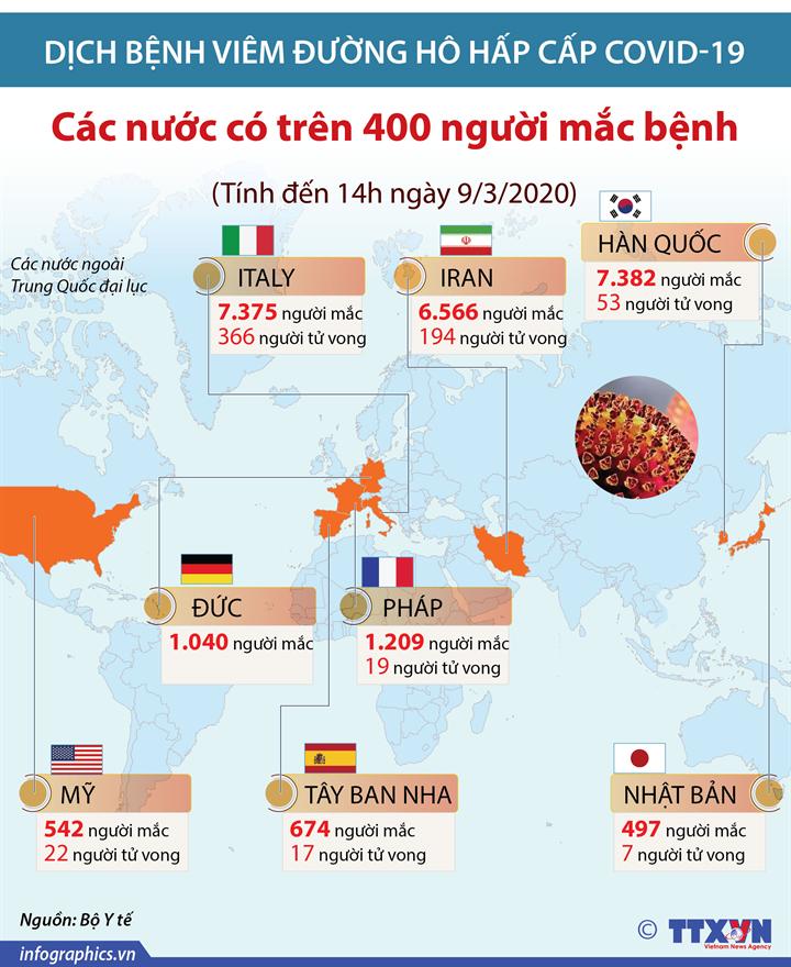 Các nước có trên 400 người mắc COVID-19 (Tính đến 14h ngày 9/3/2020)