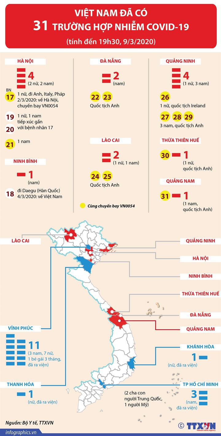 Việt Nam đã có 31 trường hợp nhiễm COVID-19